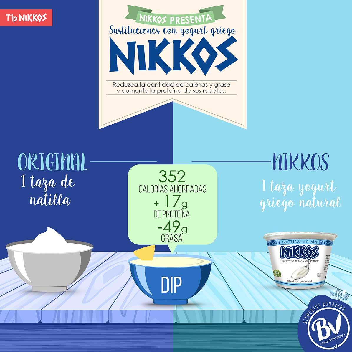 Tip-2 Sustituciones con yogurt griego
