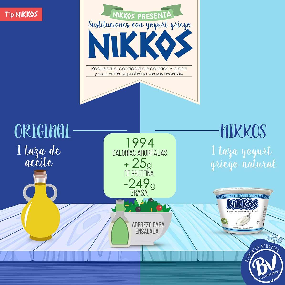 Tip-4 Sustituciones con yogurt griego